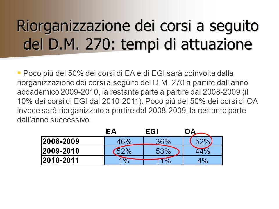 Riorganizzazione dei corsi a seguito del D.M. 270: tempi di attuazione Poco più del 50% dei corsi di EA e di EGI sarà coinvolta dalla riorganizzazione