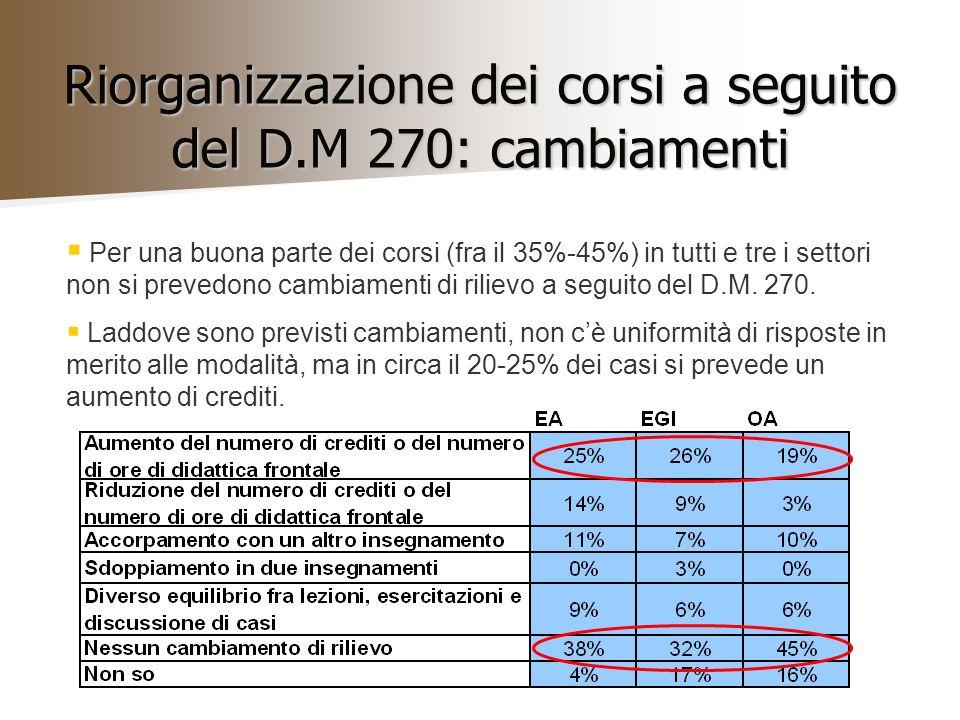 Riorganizzazione dei corsi a seguito del D.M 270: cambiamenti Per una buona parte dei corsi (fra il 35%-45%) in tutti e tre i settori non si prevedono cambiamenti di rilievo a seguito del D.M.