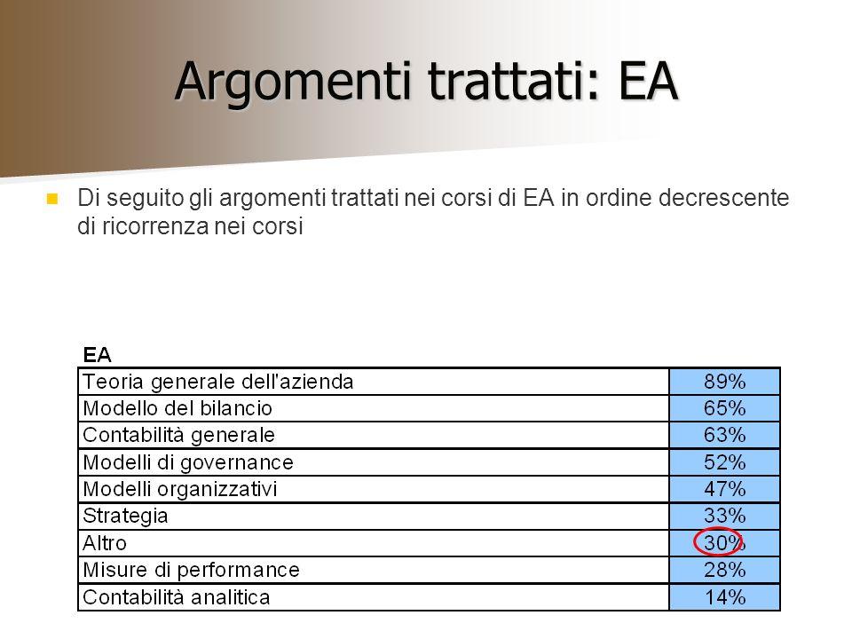 Argomenti trattati: EA Di seguito gli argomenti trattati nei corsi di EA in ordine decrescente di ricorrenza nei corsi