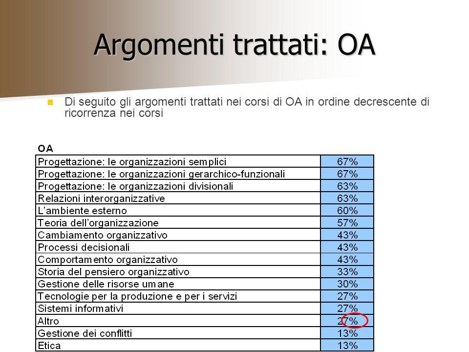 Argomenti trattati: OA Di seguito gli argomenti trattati nei corsi di OA in ordine decrescente di ricorrenza nei corsi