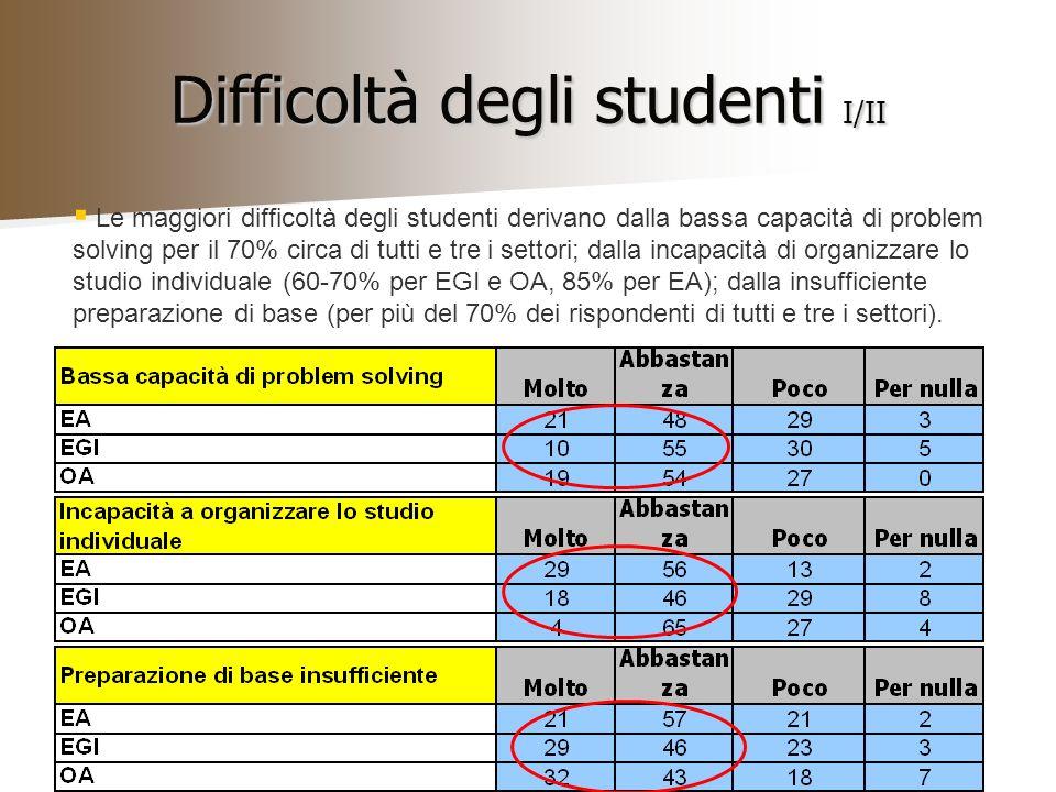 Difficoltà degli studenti I/II Le maggiori difficoltà degli studenti derivano dalla bassa capacità di problem solving per il 70% circa di tutti e tre