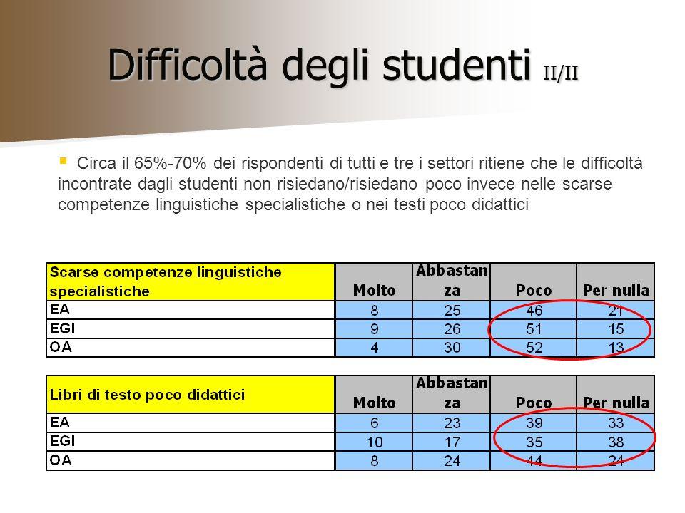 Difficoltà degli studenti II/II Circa il 65%-70% dei rispondenti di tutti e tre i settori ritiene che le difficoltà incontrate dagli studenti non risiedano/risiedano poco invece nelle scarse competenze linguistiche specialistiche o nei testi poco didattici