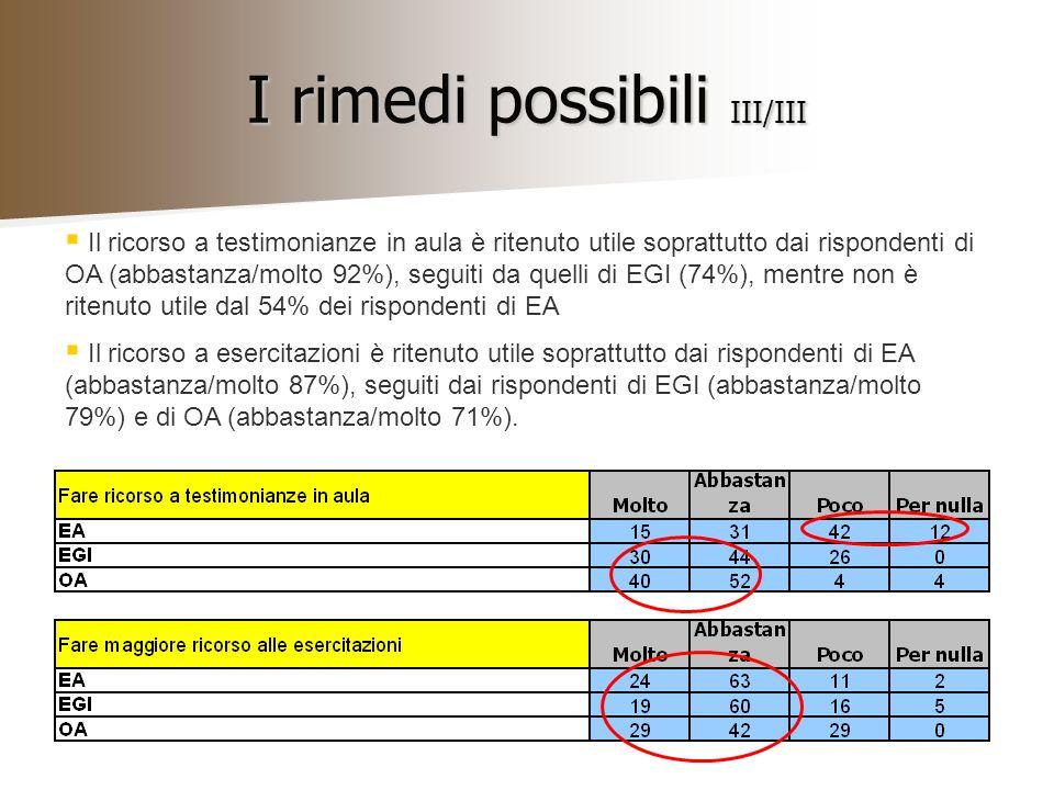 I rimedi possibili III/III Il ricorso a testimonianze in aula è ritenuto utile soprattutto dai rispondenti di OA (abbastanza/molto 92%), seguiti da quelli di EGI (74%), mentre non è ritenuto utile dal 54% dei rispondenti di EA Il ricorso a esercitazioni è ritenuto utile soprattutto dai rispondenti di EA (abbastanza/molto 87%), seguiti dai rispondenti di EGI (abbastanza/molto 79%) e di OA (abbastanza/molto 71%).