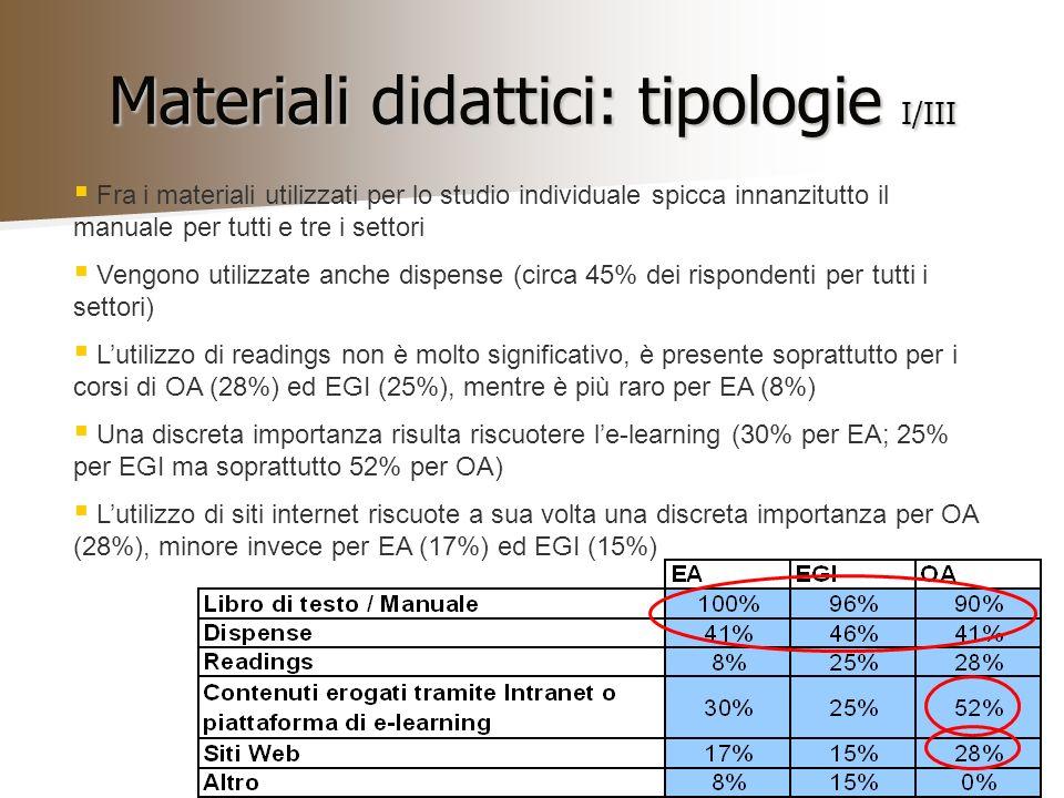 Materiali didattici: tipologie I/III Fra i materiali utilizzati per lo studio individuale spicca innanzitutto il manuale per tutti e tre i settori Vengono utilizzate anche dispense (circa 45% dei rispondenti per tutti i settori) Lutilizzo di readings non è molto significativo, è presente soprattutto per i corsi di OA (28%) ed EGI (25%), mentre è più raro per EA (8%) Una discreta importanza risulta riscuotere le-learning (30% per EA; 25% per EGI ma soprattutto 52% per OA) Lutilizzo di siti internet riscuote a sua volta una discreta importanza per OA (28%), minore invece per EA (17%) ed EGI (15%)
