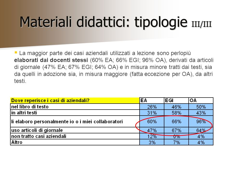 Materiali didattici: tipologie III/III La maggior parte dei casi aziendali utilizzati a lezione sono perlopiù elaborati dai docenti stessi (60% EA; 66% EGI; 96% OA), derivati da articoli di giornale (47% EA; 67% EGI; 64% OA) e in misura minore tratti dai testi, sia da quelli in adozione sia, in misura maggiore (fatta eccezione per OA), da altri testi.