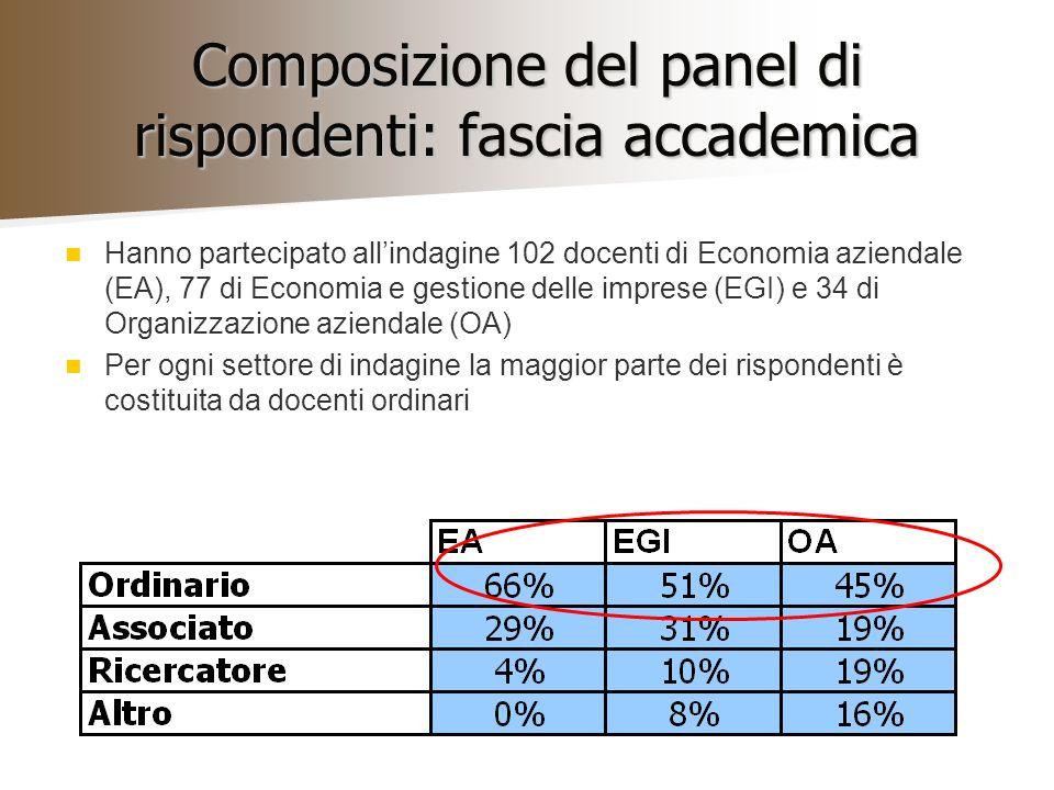 Composizione del panel di rispondenti: fascia accademica Hanno partecipato allindagine 102 docenti di Economia aziendale (EA), 77 di Economia e gestio