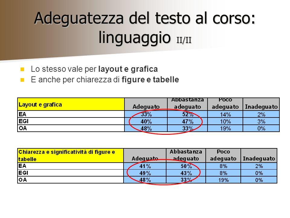 Adeguatezza del testo al corso: linguaggio II/II Lo stesso vale per layout e grafica E anche per chiarezza di figure e tabelle