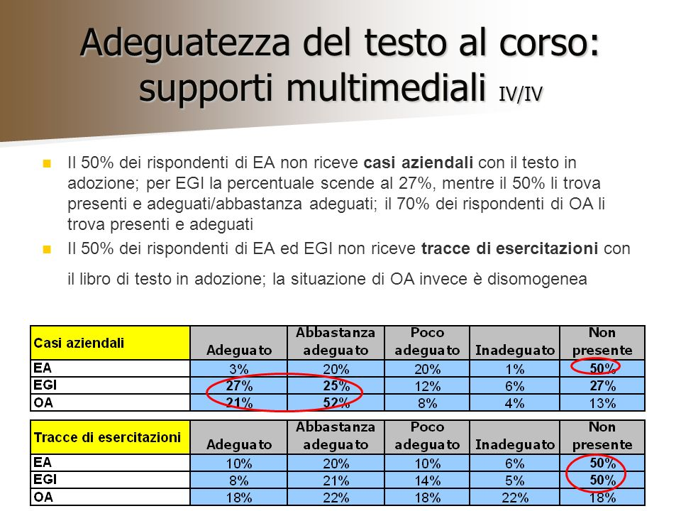 Adeguatezza del testo al corso: supporti multimediali IV/IV Il 50% dei rispondenti di EA non riceve casi aziendali con il testo in adozione; per EGI la percentuale scende al 27%, mentre il 50% li trova presenti e adeguati/abbastanza adeguati; il 70% dei rispondenti di OA li trova presenti e adeguati Il 50% dei rispondenti di EA ed EGI non riceve tracce di esercitazioni con il libro di testo in adozione; la situazione di OA invece è disomogenea