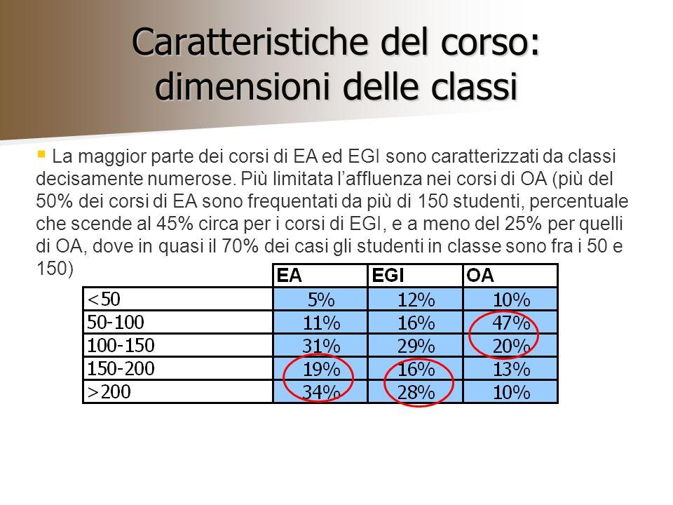 Caratteristiche del corso: numero di CFU La maggior parte dei corsi di EA ed EGI sono caratterizzati da un numero di CFU medio-alto, mentre il numero di CFU per i corsi di OA è più limitato, perlopiù fra i 4-6 (A più dell80% dei corsi di EA sono assegnati più di 7 CFU, percentuale che scende al 65% circa per i corsi di EGI; la maggior parte dei corsi di OA è caratterizzato invece da un basso numero di CFU -più del 70%-, mentre non ci sono corsi che hanno più di 9 CFU).