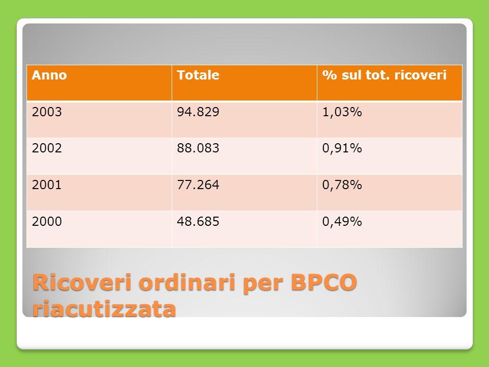 Ricoveri ordinari per BPCO riacutizzata AnnoTotale% sul tot. ricoveri 200394.8291,03% 200288.0830,91% 200177.2640,78% 200048.6850,49%