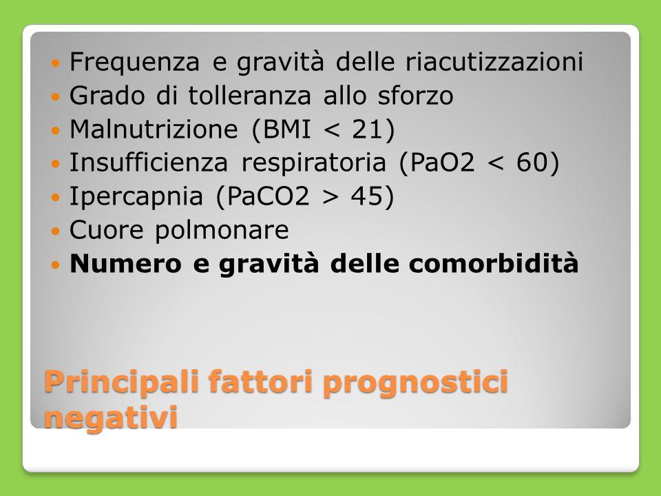 Principali fattori prognostici negativi Frequenza e gravità delle riacutizzazioni Grado di tolleranza allo sforzo Malnutrizione (BMI < 21) Insufficien