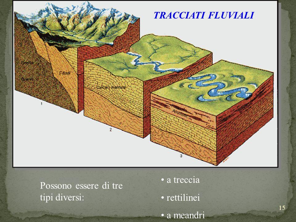 15 Possono essere di tre tipi diversi: a treccia rettilinei a meandri TRACCIATI FLUVIALI