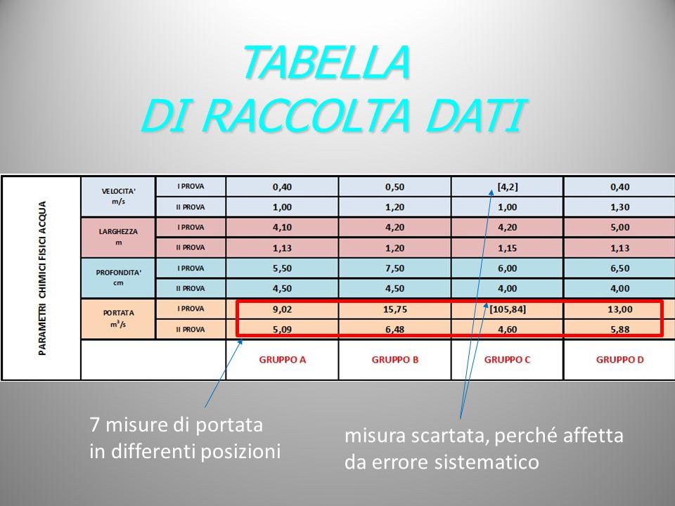 TABELLA DI RACCOLTA DATI 7 misure di portata in differenti posizioni misura scartata, perché affetta da errore sistematico