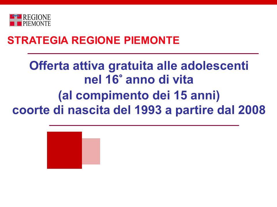Offerta attiva gratuita alle adolescenti nel 16° anno di vita (al compimento dei 15 anni) coorte di nascita del 1993 a partire dal 2008 STRATEGIA REGI