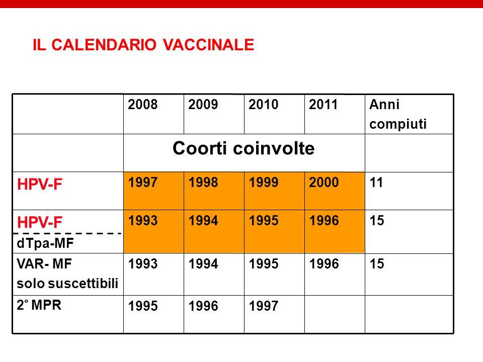 1997199619952° MPR 151996199519941993VAR- MF solo suscettibili 151996199519941993 HPV-F dTpa-MF 112000199919981997 HPV-F Coorti coinvolte Anni compiut