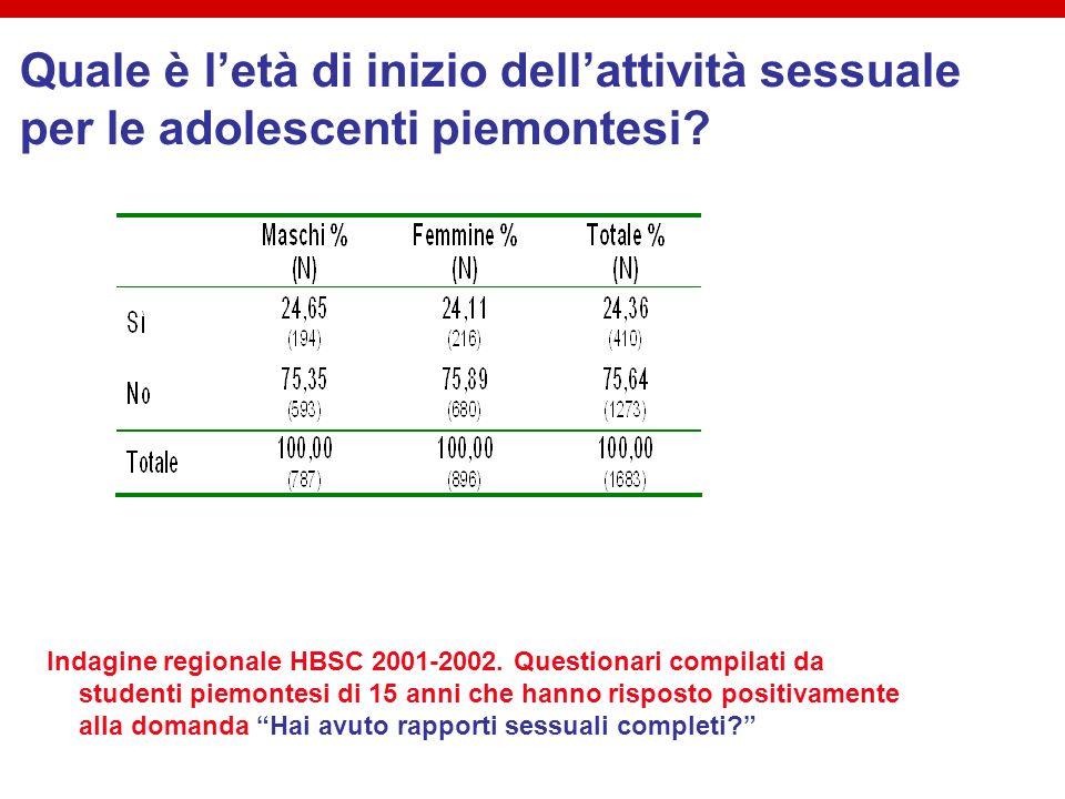 Indagine regionale HBSC 2001-2002. Questionari compilati da studenti piemontesi di 15 anni che hanno risposto positivamente alla domanda Hai avuto rap