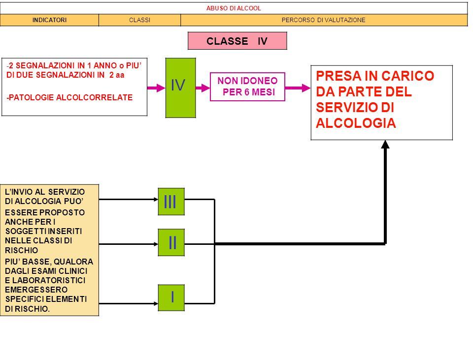 IV -2 SEGNALAZIONI IN 1 ANNO o PIU DI DUE SEGNALAZIONI IN 2 aa -PATOLOGIE ALCOLCORRELATE PRESA IN CARICO DA PARTE DEL SERVIZIO DI ALCOLOGIA ABUSO DI A