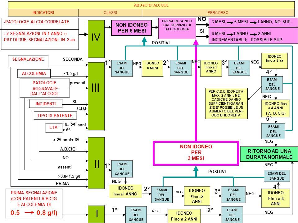 PATOLOGIE AGGRAVATE DALLALCOOL INCIDENTI TIPO DI PATENTE ETA ALCOLEMIA III II IV presenti > 1.5 g/l SI C,D,E 18– 25 anni > 65 PRIMA >0.8<1.5 g/l NO A,