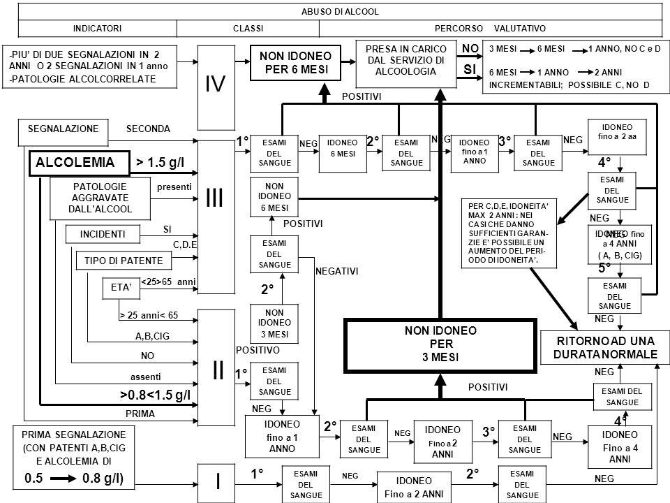 PATOLOGIE AGGRAVATE DALLALCOOL INCIDENTI TIPO DI PATENTE ETA III II IV presenti > 1.5 g/l SI C,D.E 65 anni PRIMA >0.8<1.5 g/l NO A,B,CIG > 25 anni< 65