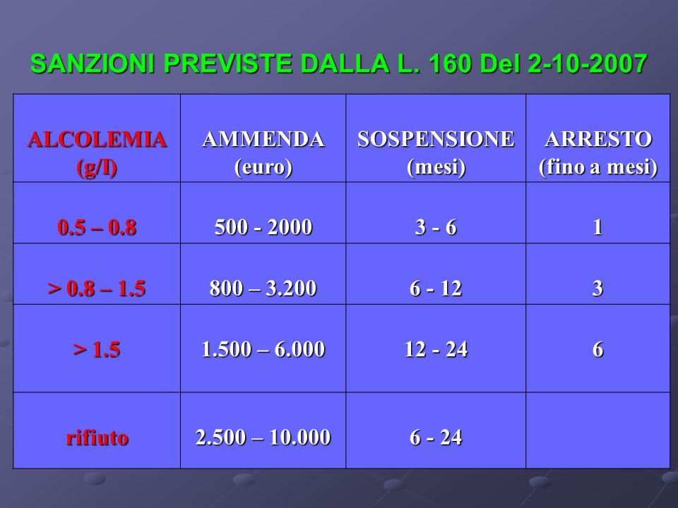 SANZIONI PREVISTE DALLA L. 160 Del 2-10-2007 ALCOLEMIA(g/I)AMMENDA(euro)SOSPENSIONE(mesi)ARRESTO (fino a mesi) 0.5 – 0.8 500 - 2000 3 - 6 1 > 0.8 – 1.