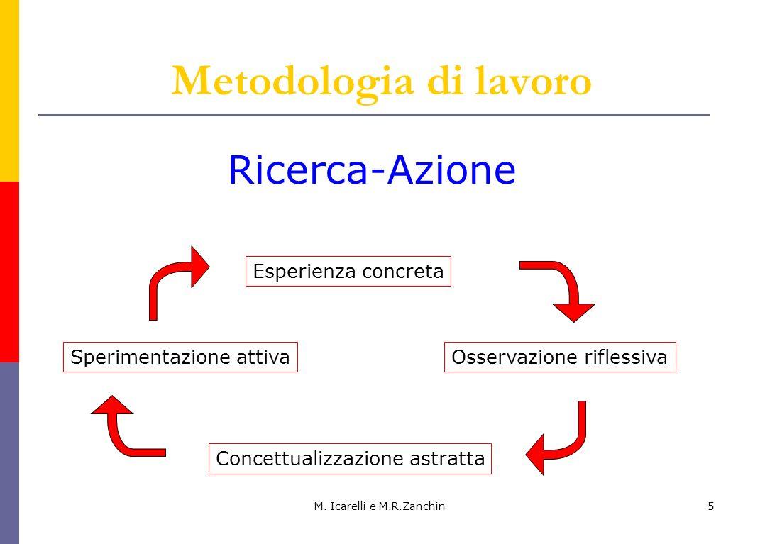 M. Icarelli e M.R.Zanchin5 Metodologia di lavoro Ricerca-Azione Esperienza concreta Concettualizzazione astratta Sperimentazione attivaOsservazione ri