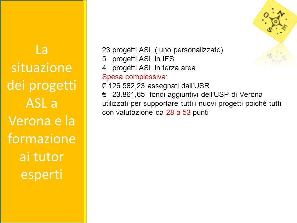 La situazione dei progetti ASL a Verona e la formazione ai tutor esperti 23 progetti ASL ( uno personalizzato) 5 progetti ASL in IFS 4 progetti ASL in terza area Spesa complessiva: 126.582,23 assegnati dallUSR 23.861,65 fondi aggiuntivi dellUSP di Verona utilizzati per supportare tutti i nuovi progetti poiché tutti con valutazione da 28 a 53 punti