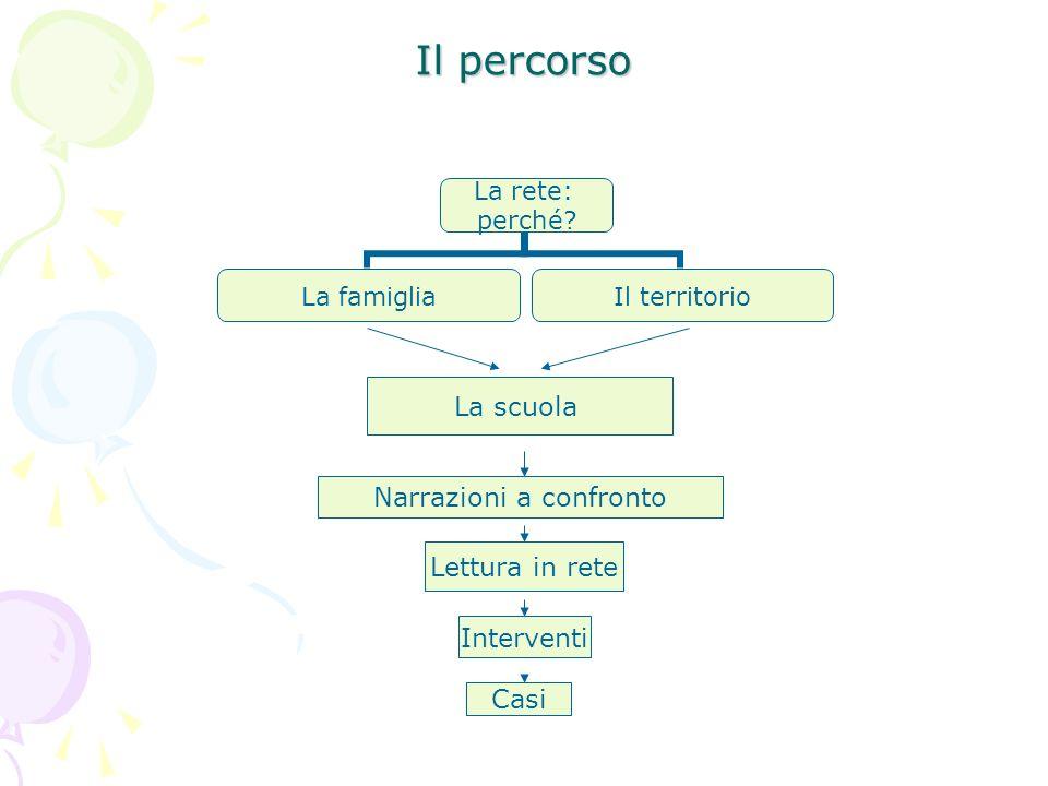 Il percorso La rete: perché? La famiglia Il territorio La scuola Narrazioni a confronto Lettura in rete Interventi Casi