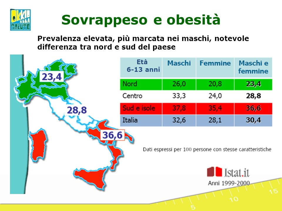 Prevalenza elevata, più marcata nei maschi, notevole differenza tra nord e sud del paese Età 6-13 anni Sovrappeso e obesità