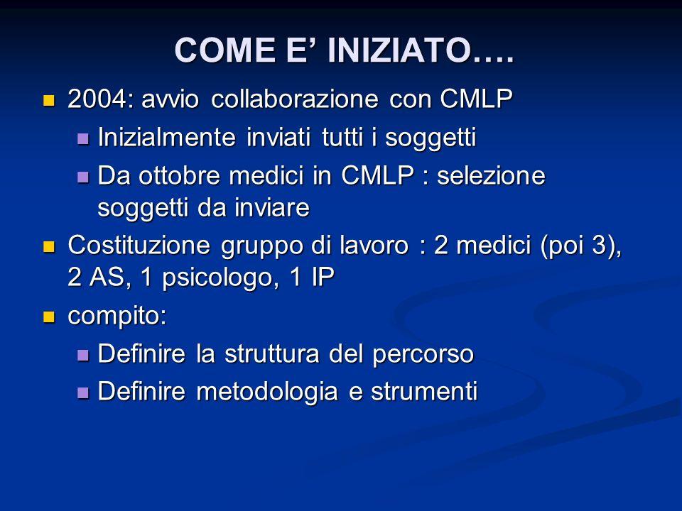 COME E INIZIATO…. 2004: avvio collaborazione con CMLP 2004: avvio collaborazione con CMLP Inizialmente inviati tutti i soggetti Inizialmente inviati t