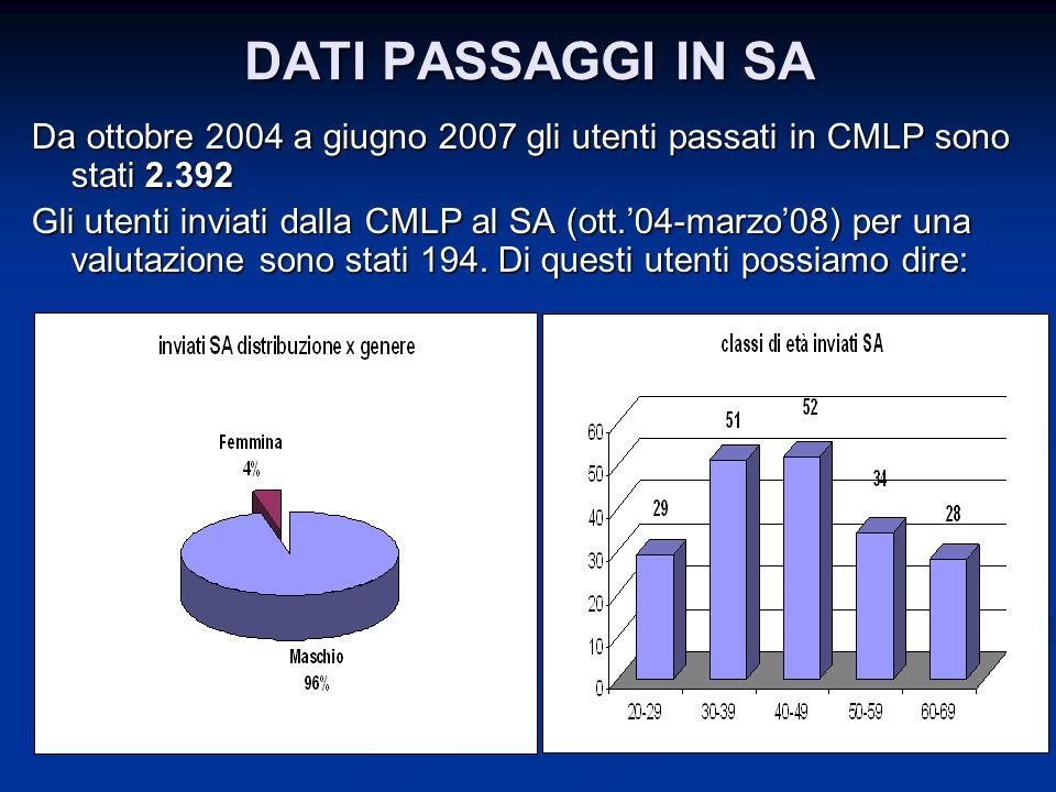 DATI PASSAGGI IN SA Da ottobre 2004 a giugno 2007 gli utenti passati in CMLP sono stati 2.392 Gli utenti inviati dalla CMLP al SA (ott.04-marzo08) per