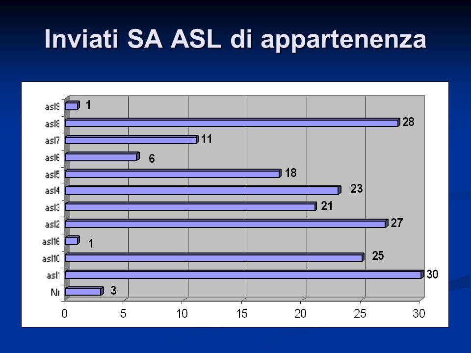 Inviati SA ASL di appartenenza