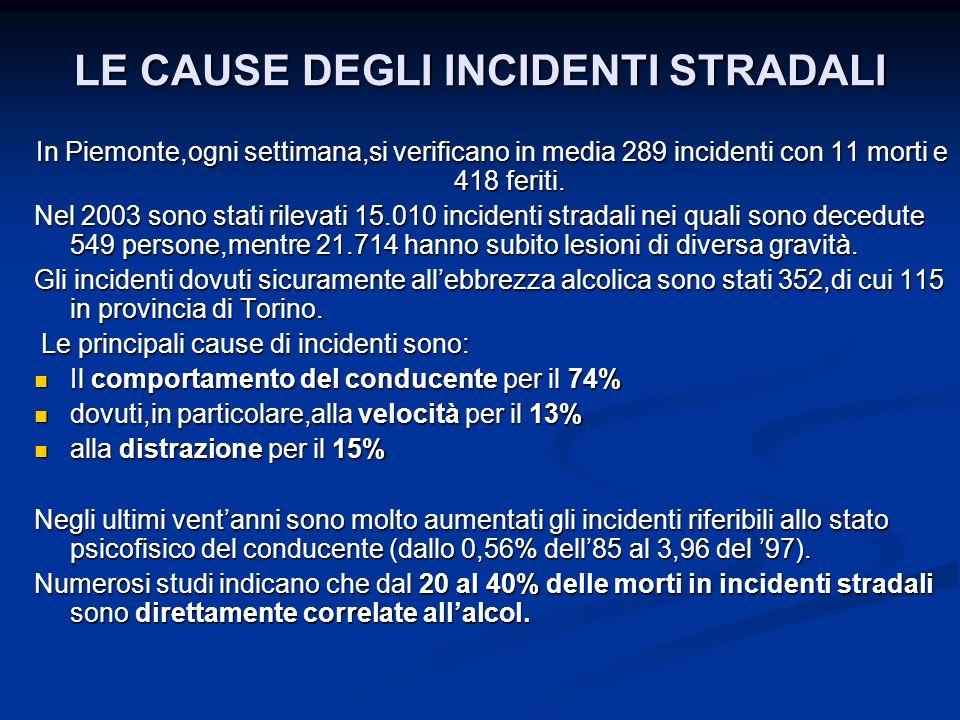 In Piemonte,ogni settimana,si verificano in media 289 incidenti con 11 morti e 418 feriti. Nel 2003 sono stati rilevati 15.010 incidenti stradali nei