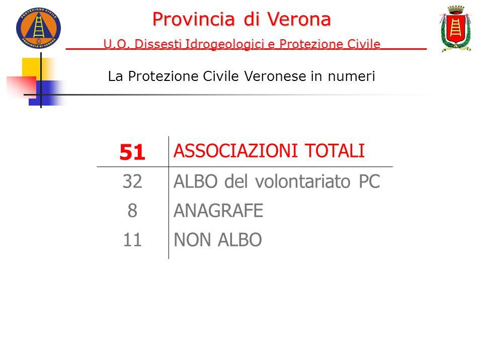 La Protezione Civile Veronese in numeri 51 ASSOCIAZIONI TOTALI 32ALBO del volontariato PC 8ANAGRAFE 11NON ALBO Provincia di Verona U.O. Dissesti Idrog