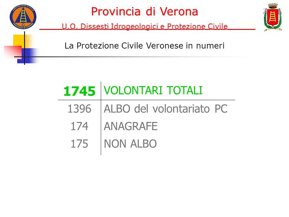 1745 VOLONTARI TOTALI 1396ALBO del volontariato PC 174ANAGRAFE 175NON ALBO Provincia di Verona U.O. Dissesti Idrogeologici e Protezione Civile La Prot