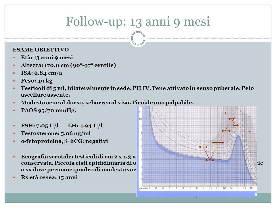 Follow-up: 13 anni 9 mesi ESAME OBIETTIVO Età: 13 anni 9 mesi Altezza: 170.0 cm (90°-97° centile) ISA: 6.84 cm/a Peso: 49 kg Testicoli di 5 ml, bilate