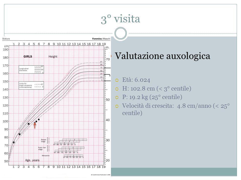 3° visita Valutazione auxologica Età: 6.024 H: 102.8 cm (< 3° centile) P: 19.2 kg (25° centile) Velocità di crescita: 4.8 cm/anno (< 25° centile)