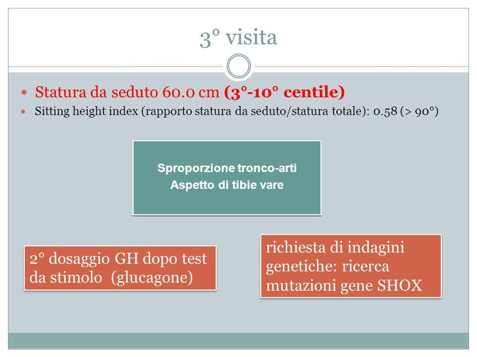 3° visita Statura da seduto 60.0 cm (3°-10° centile) Sitting height index (rapporto statura da seduto/statura totale): 0.58 (> 90°) 2° dosaggio GH dop