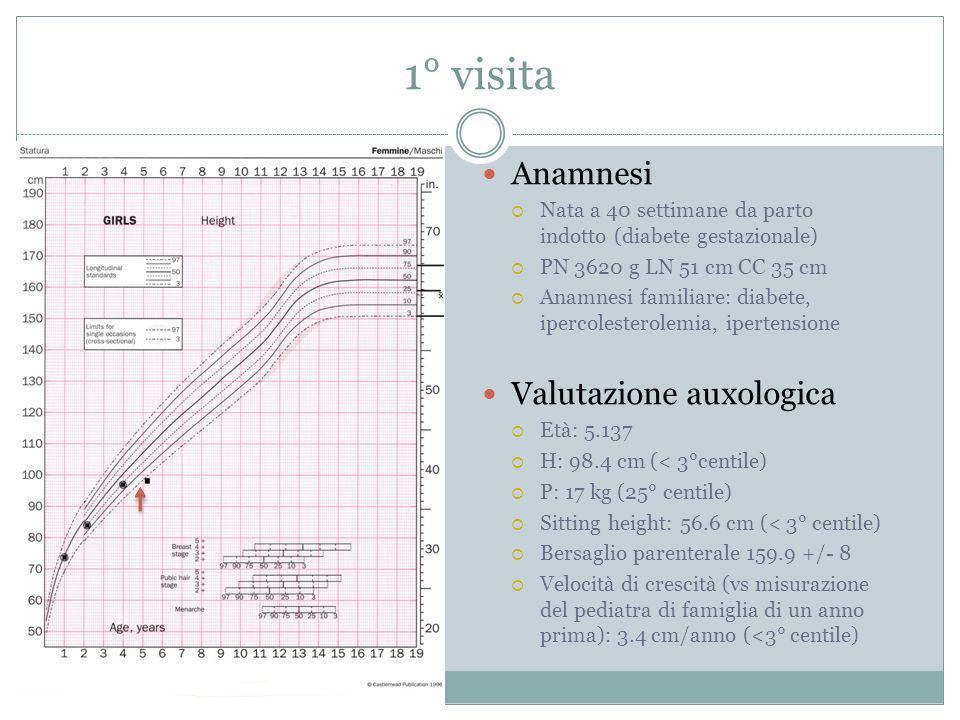 1° visita Anamnesi Nata a 40 settimane da parto indotto (diabete gestazionale) PN 3620 g LN 51 cm CC 35 cm Anamnesi familiare: diabete, ipercolesterol