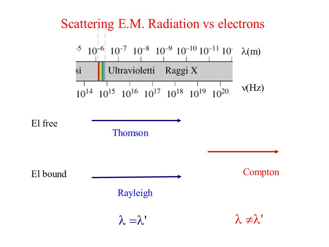 Compton (m) (Hz) El free El bound Thomson Rayleigh Scattering E.M. Radiation vs electrons