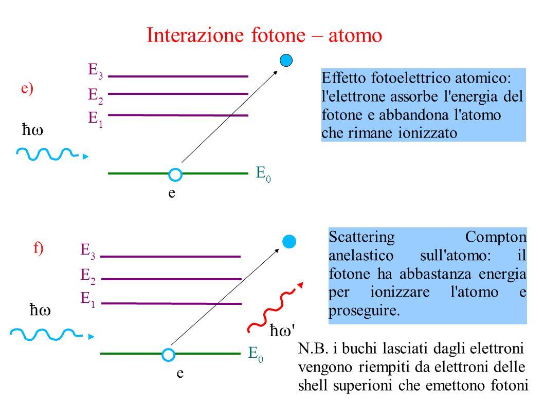 Interazione fotone – atomo ħ E0E0 E1E1 E2E2 E3E3 e Effetto fotoelettrico atomico: l elettrone assorbe l energia del fotone e abbandona l atomo che rimane ionizzato ħ ħ E0E0 E1E1 E2E2 E3E3 e Scattering Compton anelastico sull atomo: il fotone ha abbastanza energia per ionizzare l atomo e proseguire.