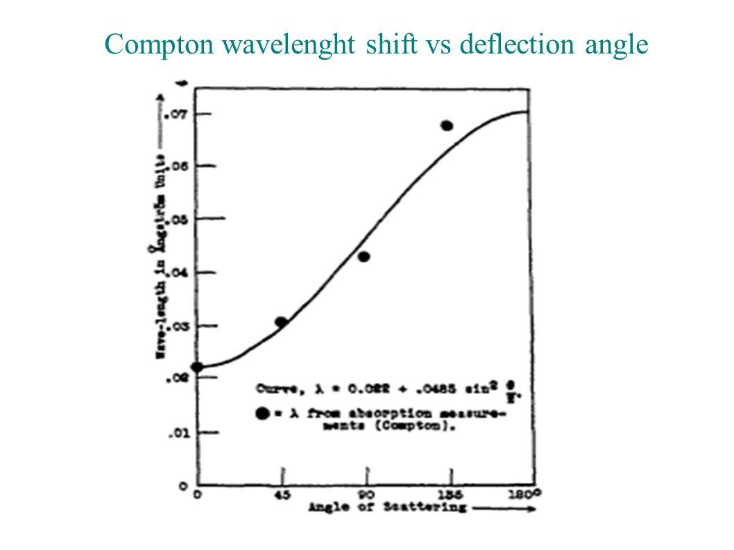 Compton wavelenght shift vs deflection angle