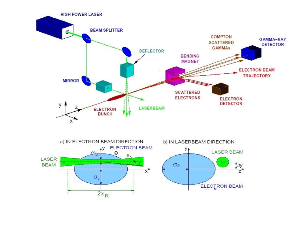 Assorbimento fotoelettrico Silicio Z = 14 Oro Z = 79 Blu = Compton Viola = fotoelettrico Giallo = Rayleigh E (MeV) (cm 2 /g) =1 mm