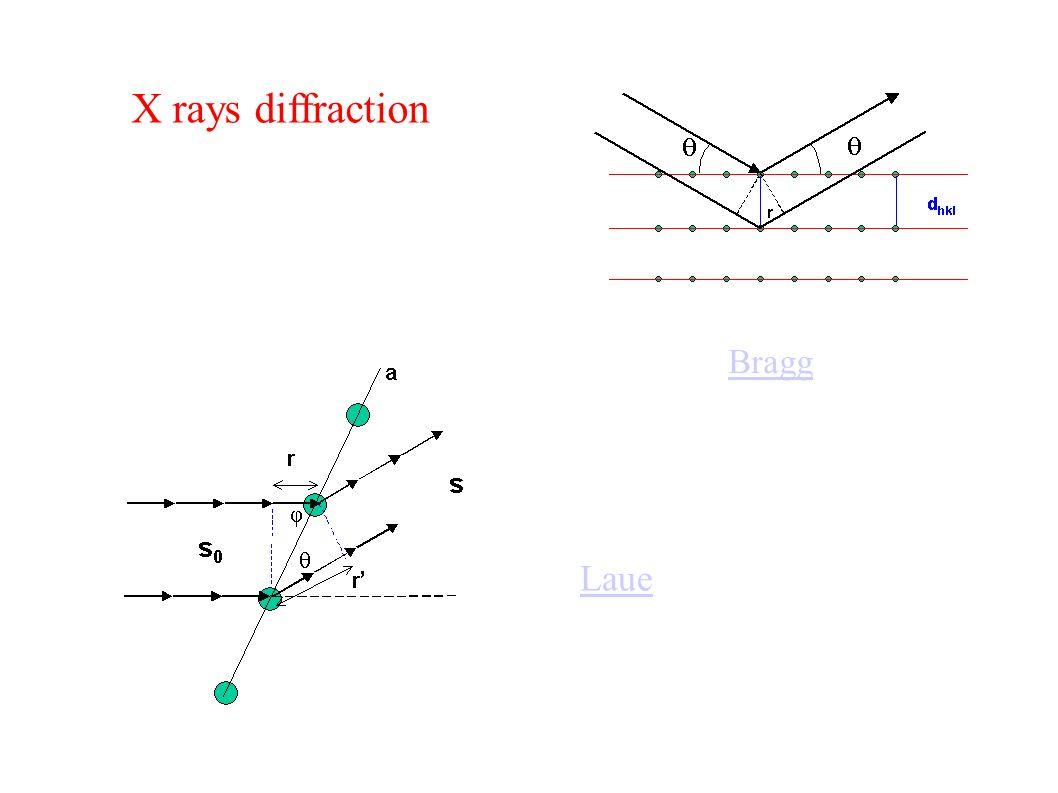 X rays diffraction Bragg Laue