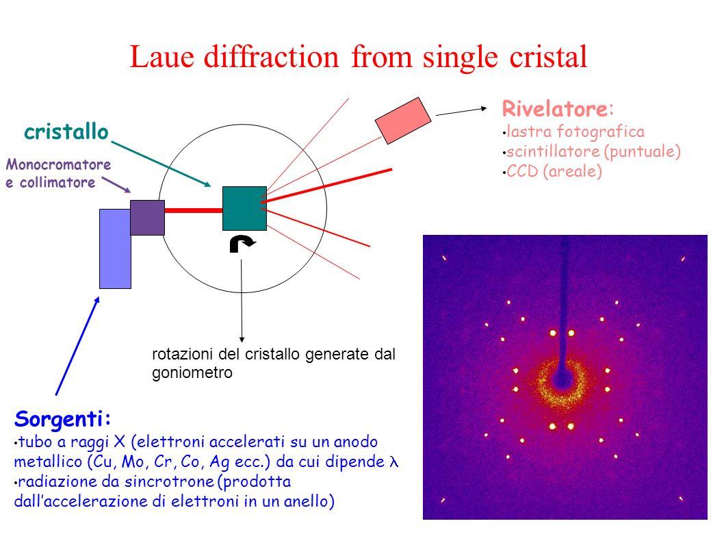 Laue diffraction from single cristal rotazioni del cristallo generate dal goniometro Rivelatore: lastra fotografica scintillatore (puntuale) CCD (areale) cristallo Monocromatore e collimatore Sorgenti: tubo a raggi X (elettroni accelerati su un anodo metallico (Cu, Mo, Cr, Co, Ag ecc.) da cui dipende radiazione da sincrotrone (prodotta dallaccelerazione di elettroni in un anello)