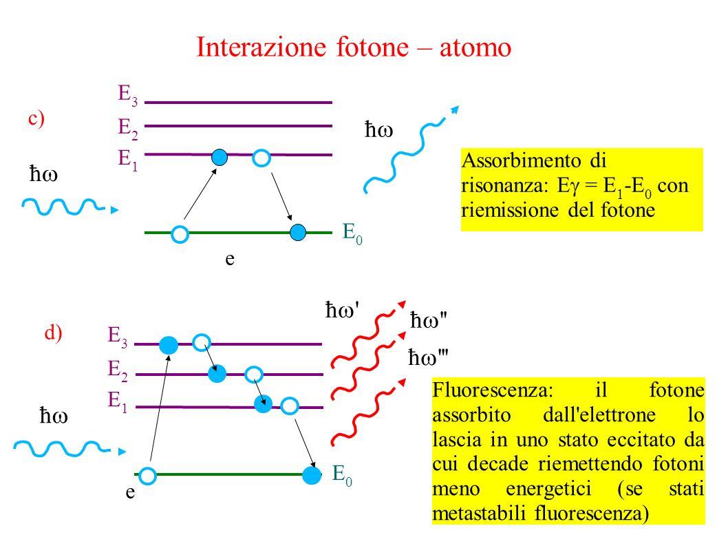 Interazione fotone – atomo ħ ħ E0E0 E1E1 E2E2 E3E3 e Assorbimento di risonanza: E = E 1 -E 0 con riemissione del fotone ħ ħ E0E0 E1E1 E2E2 E3E3 e Fluorescenza: il fotone assorbito dall elettrone lo lascia in uno stato eccitato da cui decade riemettendo fotoni meno energetici (se stati metastabili fluorescenza) c) d) ħ ħ