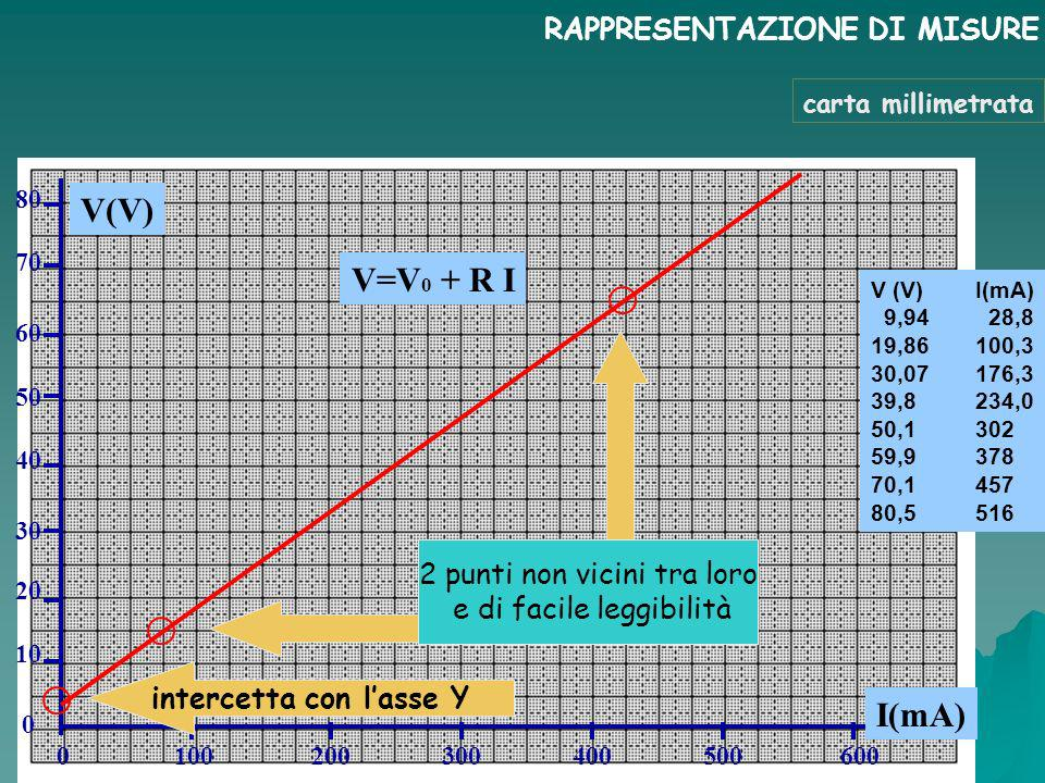 RAPPRESENTAZIONE DI MISURE V (V)I(mA) 9,94 28,8 19,86100,3 30,07176,3 39,8234,0 50,1302 59,9378 70,1457 80,5516 V(V) I(mA) 80 70 60 50 40 30 0 100 200 300 400 500 600 20 10 0 V=V 0 + R I carta millimetrata intercetta con lasse Y 2 punti non vicini tra loro e di facile leggibilità
