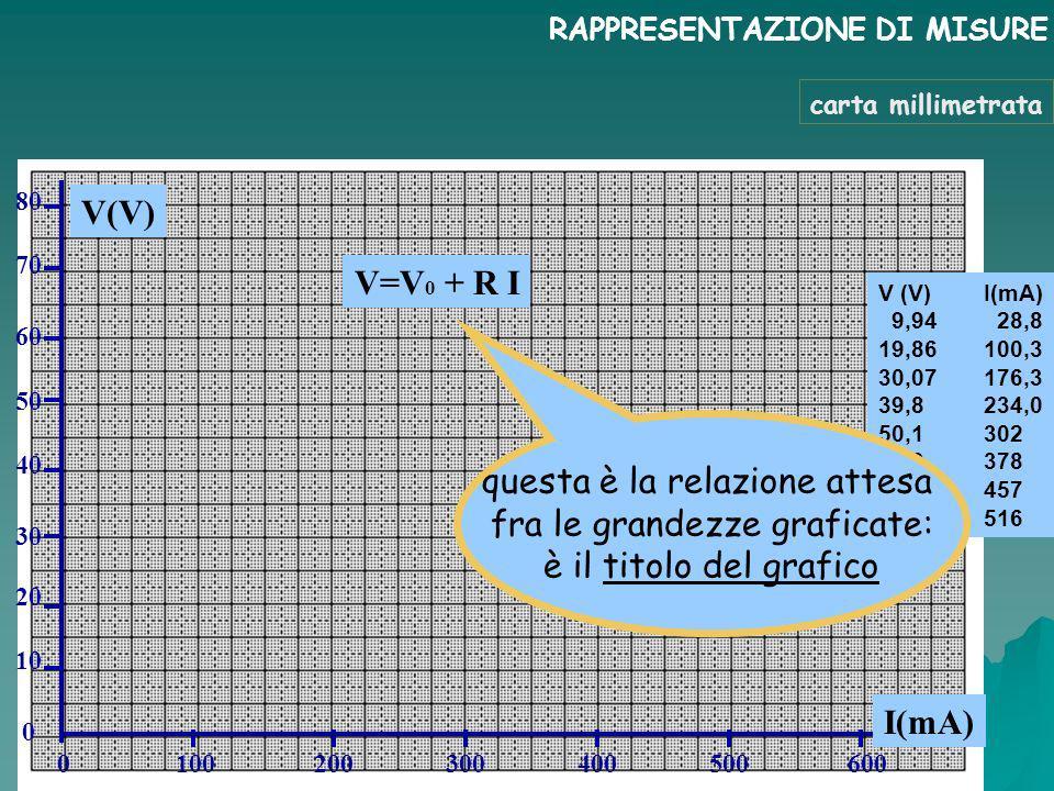 RAPPRESENTAZIONE DI MISURE V (V)I(mA) 9,94 28,8 19,86100,3 30,07176,3 39,8234,0 50,1302 59,9378 70,1457 80,5516 V(V) I(mA) 80 70 60 50 40 30 0 100 200 300 400 500 600 20 10 0 V=V 0 + R I carta millimetrata questa è la relazione attesa fra le grandezze graficate: è il titolo del grafico
