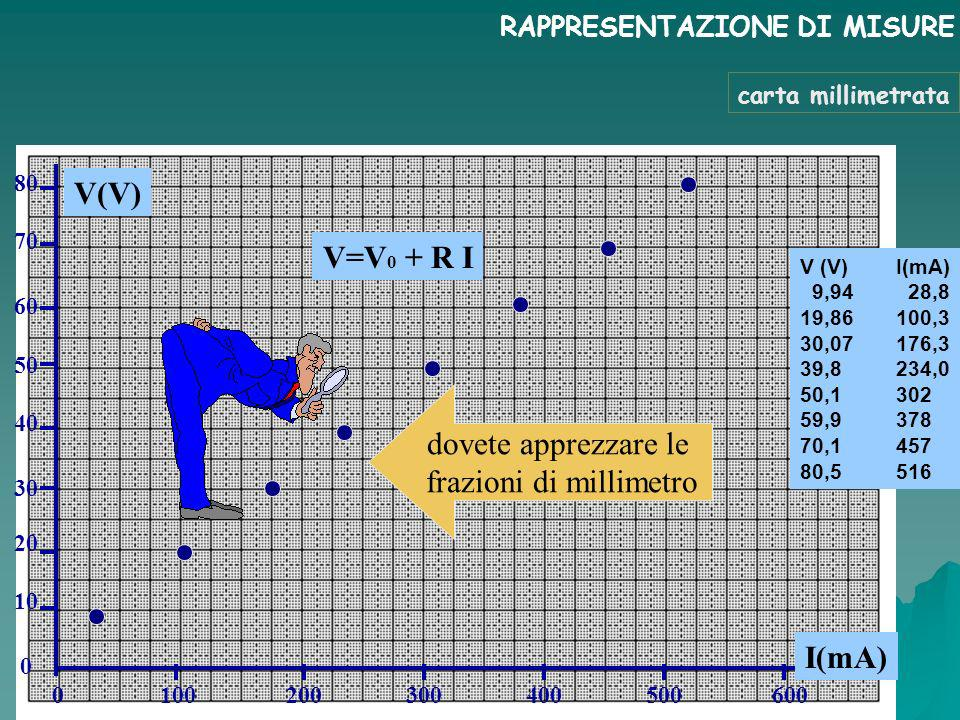 RAPPRESENTAZIONE DI MISURE V (V)I(mA) 9,94 28,8 19,86100,3 30,07176,3 39,8234,0 50,1302 59,9378 70,1457 80,5516 V(V) I(mA) 80 70 60 50 40 30 0 100 200 300 400 500 600 20 10 0 V=V 0 + R I dovete apprezzare le frazioni di millimetro carta millimetrata