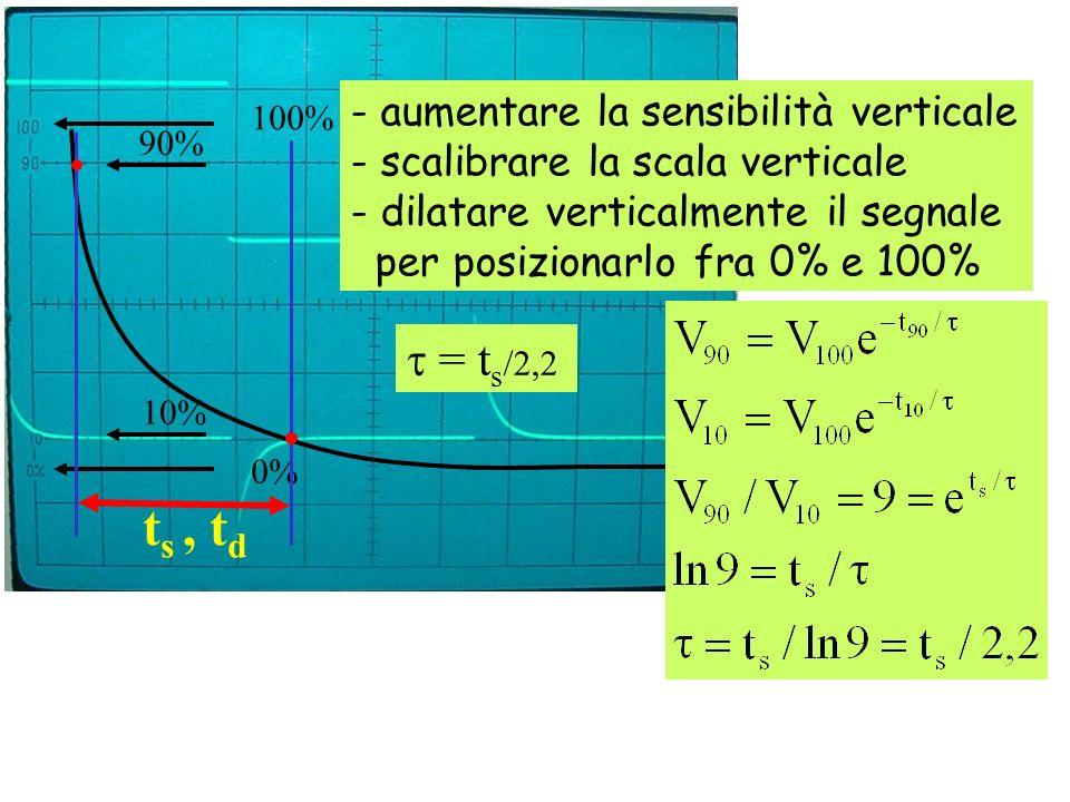 100% 90% 10% 0% = t s /2,2 - aumentare la sensibilità verticale - scalibrare la scala verticale - dilatare verticalmente il segnale per posizionarlo f