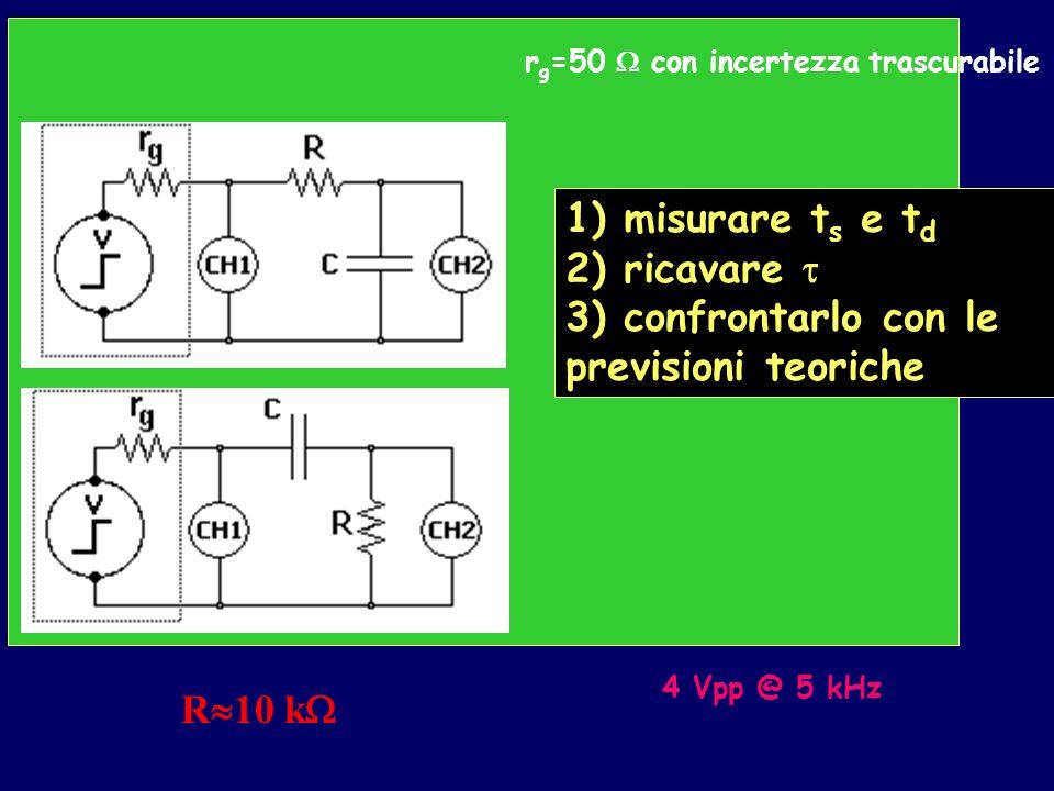 R 10 k r g =50 con incertezza trascurabile 1) misurare t s e t d 2) ricavare 3) confrontarlo con le previsioni teoriche 4 Vpp @ 5 kHz